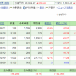 日本株保有実績 2021年5月22日