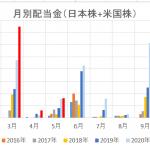 2021年5月 配当金実績  5月の配当金実績は3万円