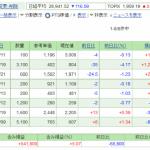 日本株保有実績 2021年6月12日