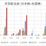 配当金実績 2021年6月  半年過ぎて、2019年の配当金実績33.3万円を超える。
