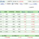 日本株保有実績 2021年7月3日  含み損多いです。。
