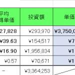 仮想通貨 2021年7月2日  ZYMのハーベストは好調。17回目。