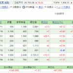 日本株保有実績 2021年7月10日    FIREできないかな、、