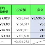 仮想通貨 2021年7月17日  NEMからXYMへ移動