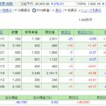 日本株保有実績 2021年7月24日