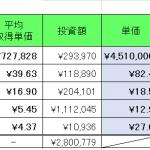 仮想通貨 2021年7月31日  パレットトークン売却。