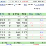 日本株保有実績 2021年7月31日