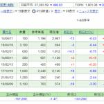 日本株保有実績 2021年8月7日