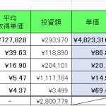 仮想通貨 2021年8月7日  パレットトークンはほとんど売っちゃいました。。