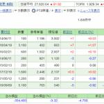 日本株保有実績 2021年8月14日 GWも終盤。 コロナワクチンは予約だけ完了
