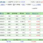 日本株保有実績 2021年8月22日 保有株は、塩漬けになりつつ