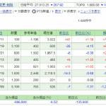 日本株保有実績 2021年8月28日