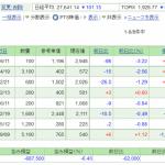 日本株保有実績 2021年9月4日
