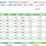 日本株保有実績 2021年9月11日