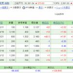 日本株保有実績 2021年9月18日