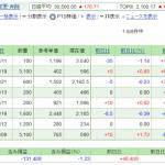 日本株保有実績 2021年9月25日