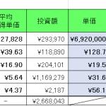 仮想通貨 2021年10月16日  資産999万円。(追加購入したい気もするが十分だよな・・)